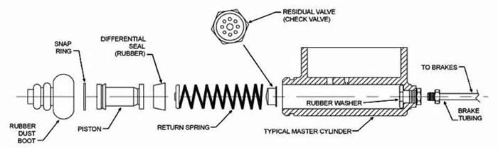 Instructions for Turnerbrake Kits